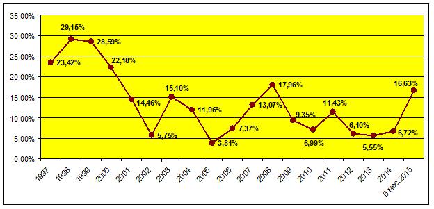 Прогнозы макроэкономические показатели 2011