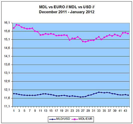 Курс доллара декабрь 2011