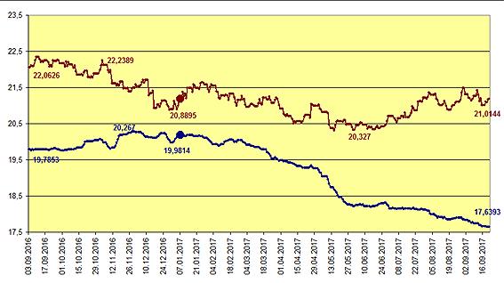 prețurile pieței valutare)